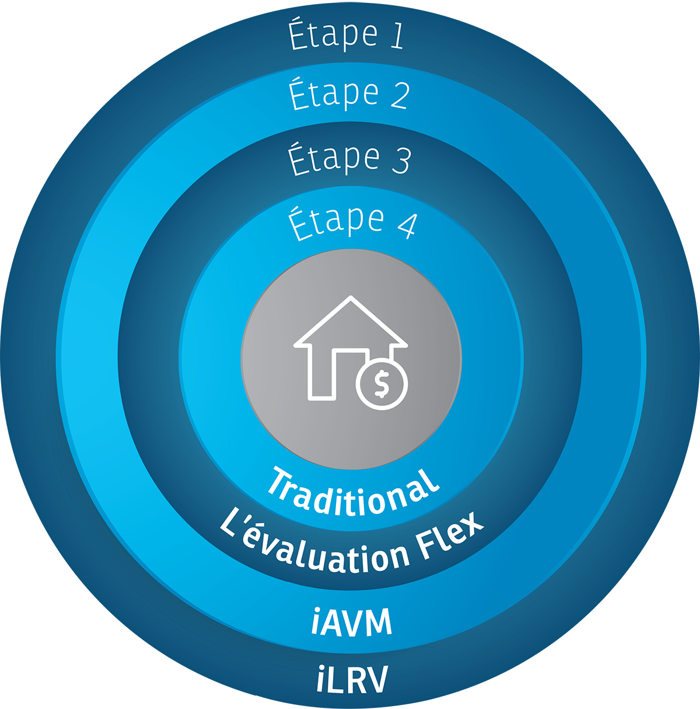 Étape 1: iLRV, Étape 2: iAVM, Étape 3: L'evaluation Flex, Étape 4: Traditional