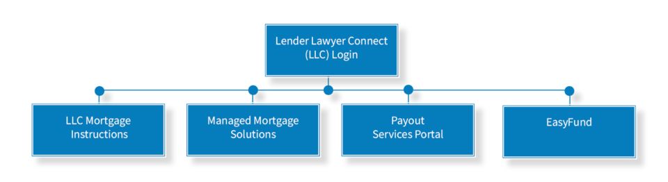 Chart for LLC, Lender Lawyer Connect (LLC) Login, LLC Mortgage Instructions, Managed Mortgage Solutions, Payout Services Portal, EasyFunds.